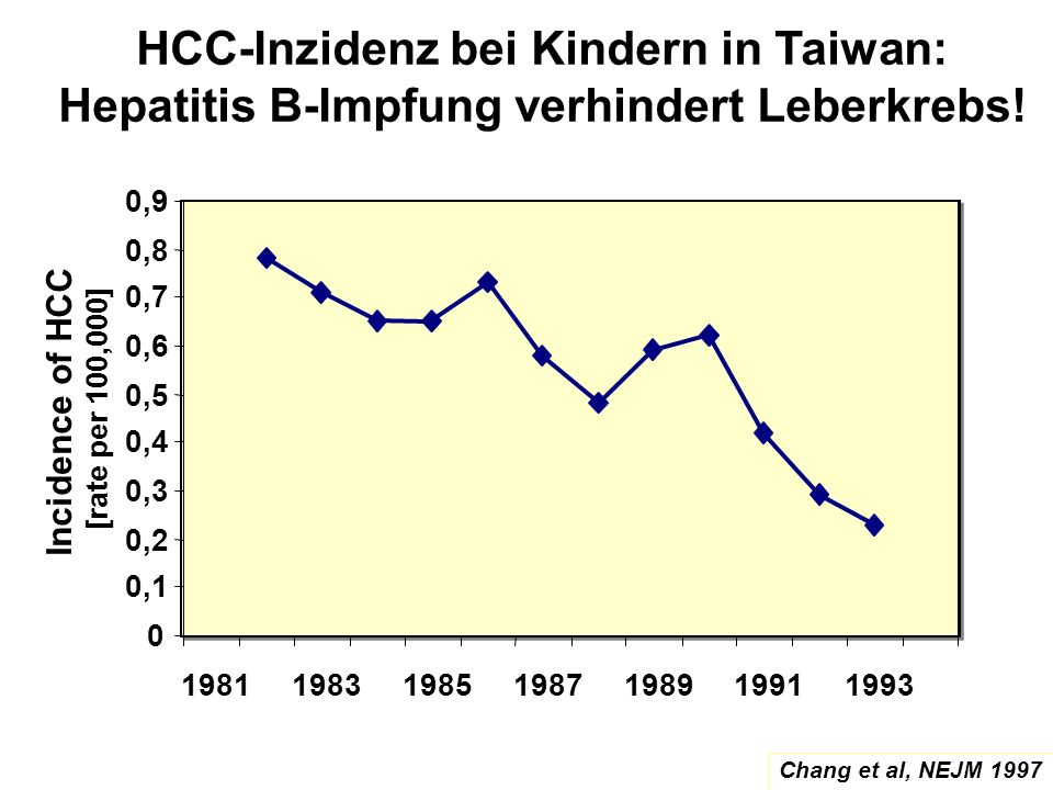 Incidence of HCC [rate per 100,000]